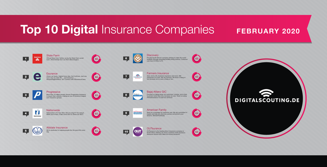 February 2020's Top 10 Digital International Insurance Companies