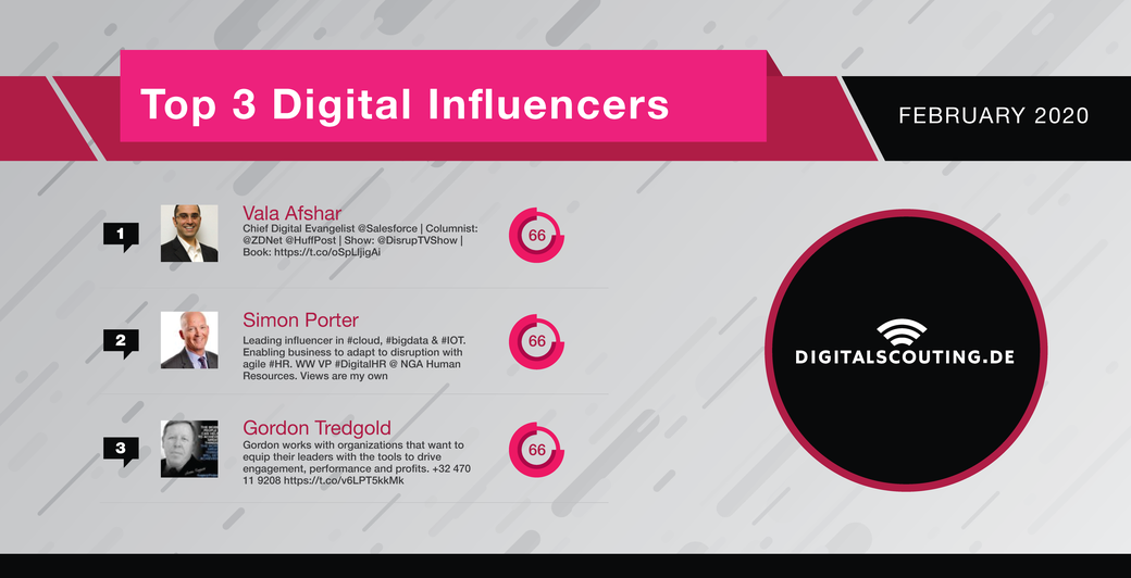 February 2020's Top 3 Digital Influencers