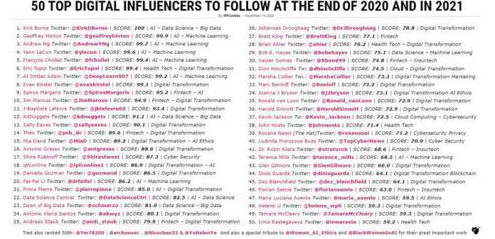 Dr. Robin Kiera at 50 TOP DIGITAL INFLUENCERS TO FOLLOW AT THE END OF 2020 AND IN 2021